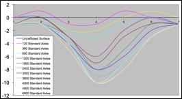 Phú Điền- Biểu đồ phân tích 2