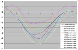 Phú Điền- Biểu đồ phân tích 3
